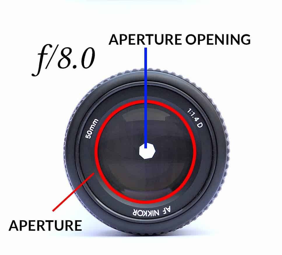 How F/stop is Different from Aperture? - CreativeRAW