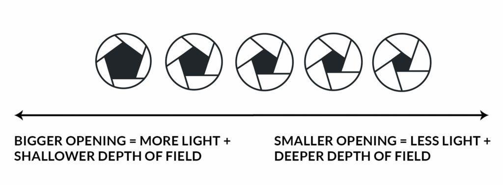 A small aperture will produce a deeper depth of field - CreativeRAW