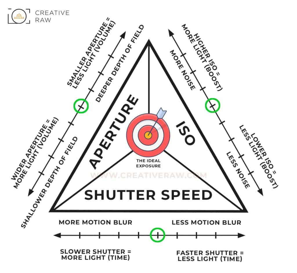 The Practical Use of the Exposure Triangle - CreativeRAW