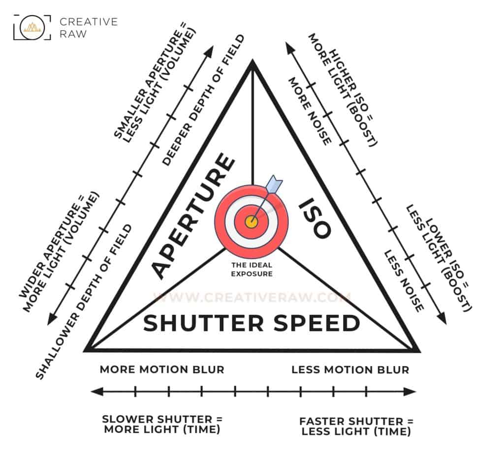 What is the Exposure Triangle, Exactly? - CreativeRAW