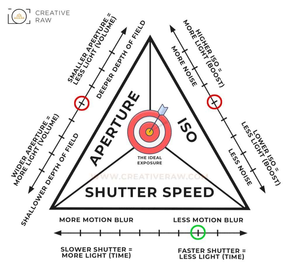 Using the Exposure Triangle to Balance Light and Content - CreativeRAW