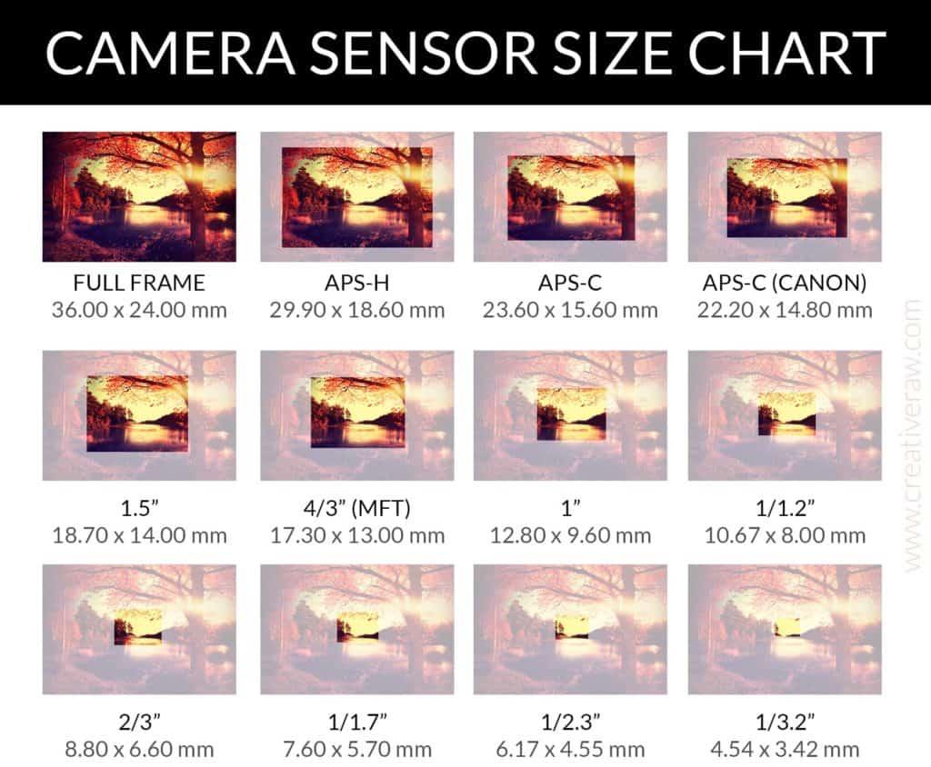 Measurements of different sensors - CreativeRAW